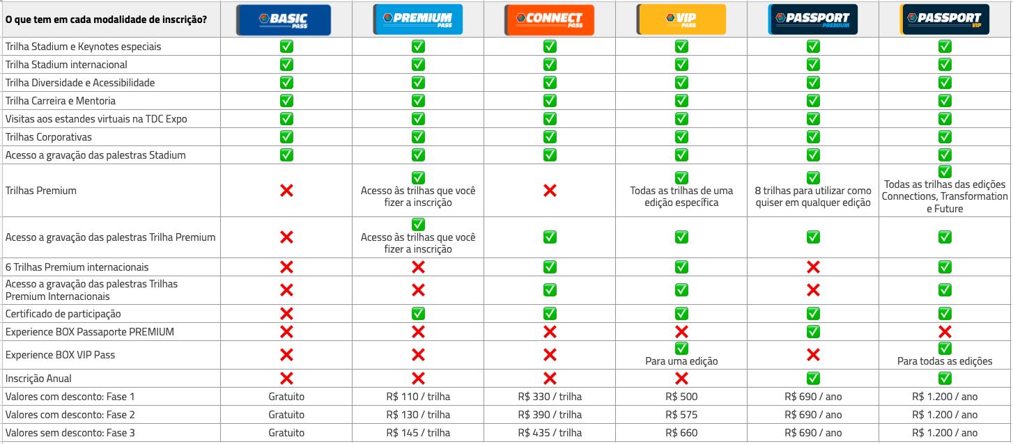 Tabela Comparativa de Modalidades de Inscrição