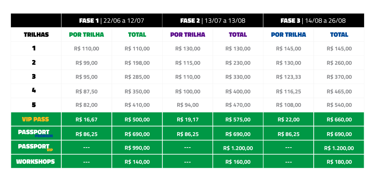 Fases e Preços
